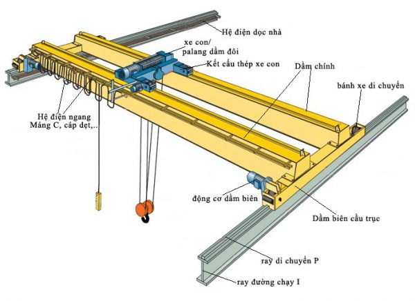 Các bộ phận chính trong cấu tạo của cầu trục dầm đôi